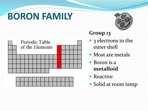 boron state at room temperature ppt coloring the periodic table families powerpoint presentation id 6026903