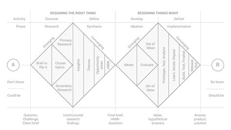 design home earn diamonds how to rethink the design process fail reflect and iterate