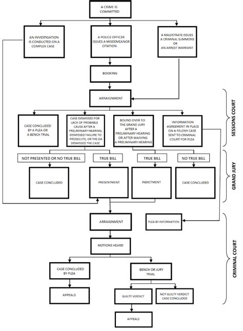 criminal flowchart county tennessee district attorney general