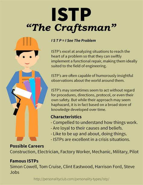 Crafstman by Istp Personality Type Personality Club