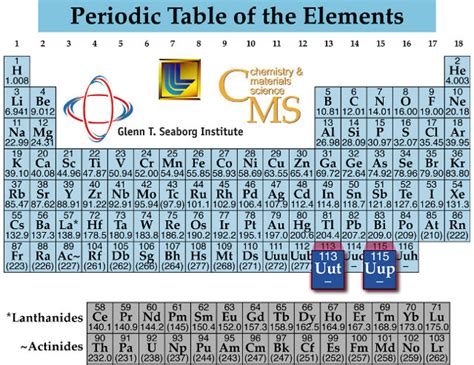 wait where d it go scientists create atom of possible