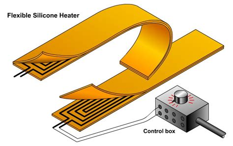 resistor wire bender line benders heaters