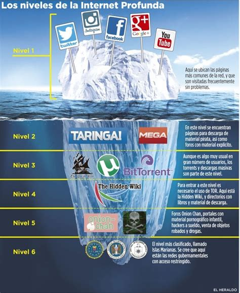 imagenes de web profunda esquema de los niveles la deep web internet profunda