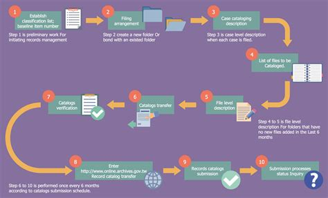 Government Records Business Process Workflow Diagram