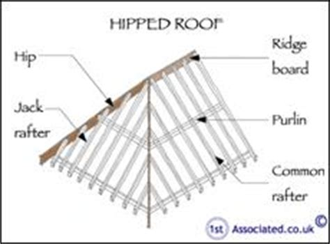 What Does A Hip Roof Look Like Interesting Article By An Independent Surveyor All About