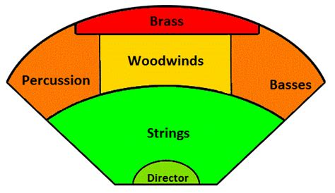 orchestra sections sections of the orchestra