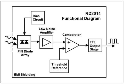 pin diode detector circuits pin diode radiation detector physicsopenlab