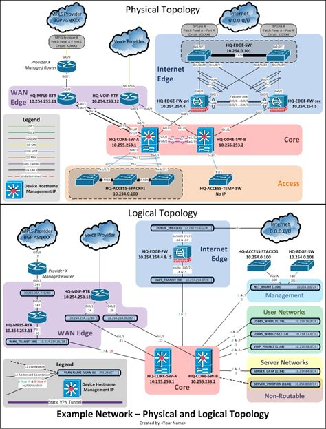 Network Documentation Series Logical Diagram Visio Network Templates