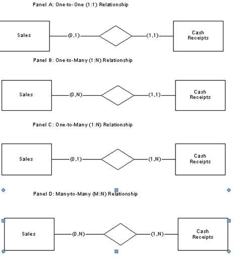 desain database konseptual pembuatan model data dan design data base rys