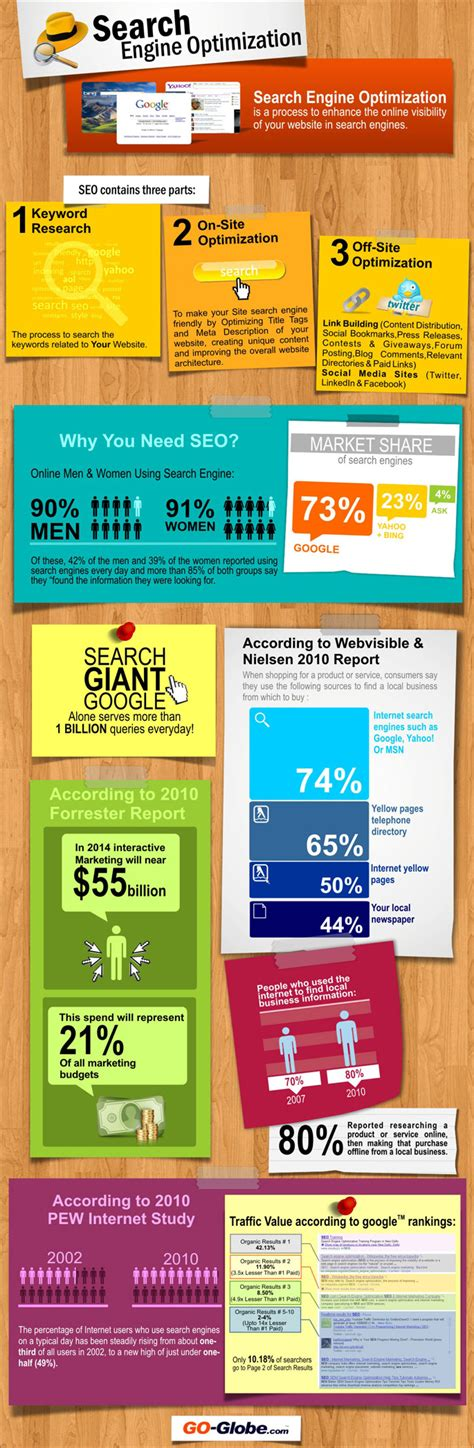 Information Search Engine Seo Infographic And Information About Market Of