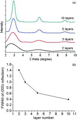 xrd pattern simulation polypropylene layered double hydroxide nanocomposites