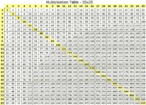 Multiplication Tables Chart by Multiplication Table 25x25