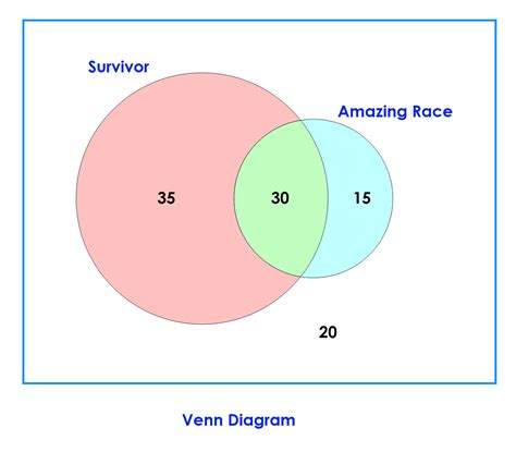 venn diagram math problem venn diagrams math exles diagram site