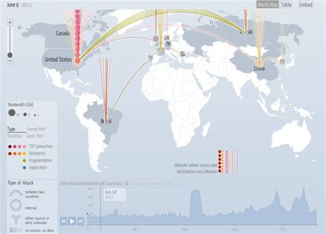 ddos map realtime cyber attacks with ddos attack map