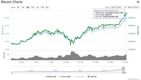 bitcoin first price bitcoin price 9000 11tut