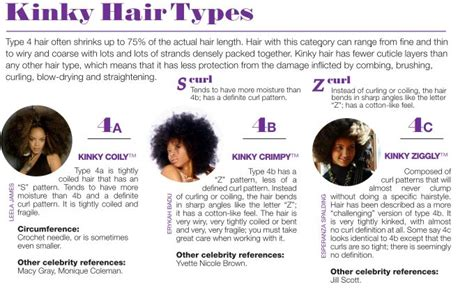 Types Of Hair Strands by Type 4 Coily Hair Type 4 Hair Can Range From And