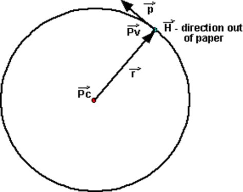 physics rotation changing frame of physics rotation of point mass particle martin baker