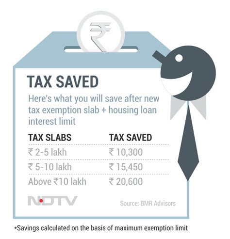 housing loan interest income tax budget 2014 here s how much tax you will save