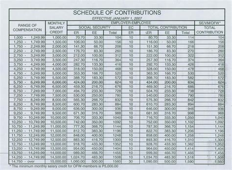 epf contribution table 2016 epf contribution table 2014 by employer epf contribution