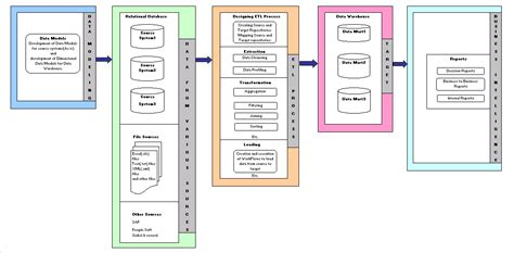 architecture of data warehouse with diagram data warehouse concepts learndatamodeling