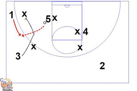 triangle offense pattern x s o s of basketball lakers triangle offense and options