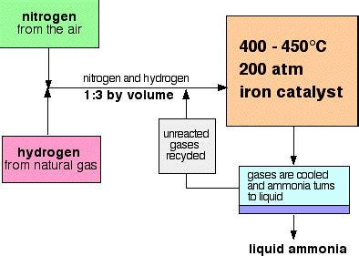 diagram of haber process edumission chemistry form 4 chapter 9 haber process