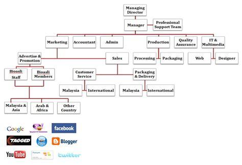 L Aylaagya Lh Asli contoh carta organisasi untuk struktur fungsi mathieu comp sci