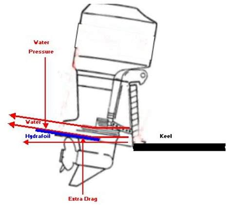 cavitatieplaat buitenboordmotor 2coolfishing outboard motors for sale autos post