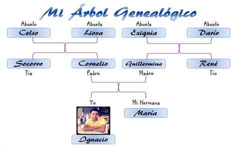 arbol genealogico armonia del alma