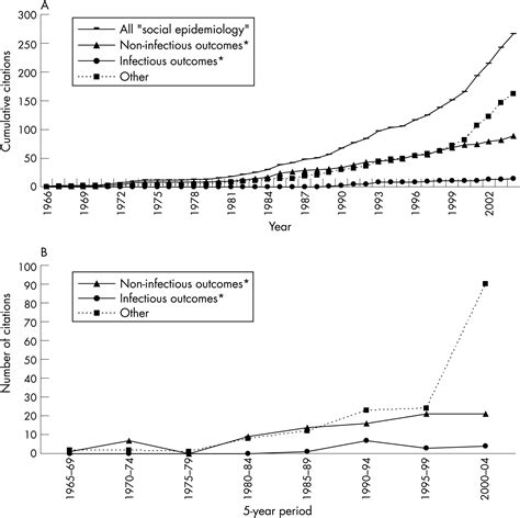 pattern analysis epidemiology analysis of social epidemiology research on infectious