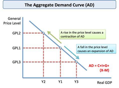 aggregate demand aggregate supply diagram aggregate demand ad economics tutor2u