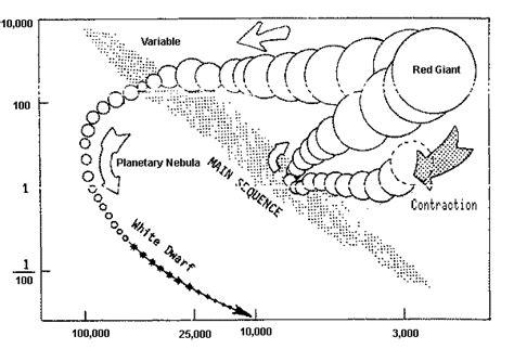 hertzsprung diagram worksheet the hertzsprung h r diagram