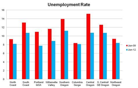 Portland Unemployment Office by Regional Unemployment Rates Oregon Office Of Economic