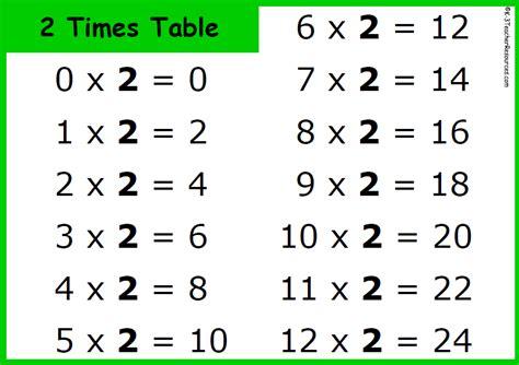table 2 song 7 times table math song times table songs 12z