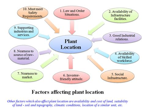plant layout theory locational attributes for a plant layout management guru