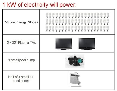 how much solar energy is needed to power a home how much solar power do i need impartial solar advice