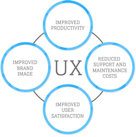 ux design defined user experience ux design ui design services company india ux designer netgains