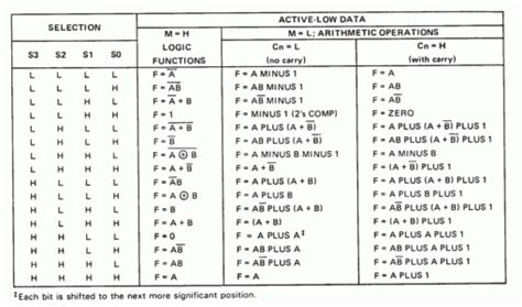 list of common integrated circuits integrated circuit active high and active low in ic electrical engineering stack exchange