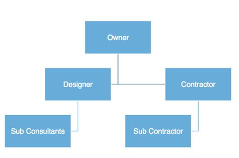 method of layout of building the benefits of choosing the design build process