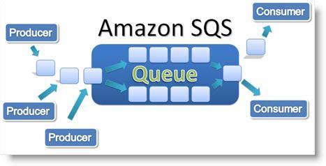 amazon queue communiquer via une file d attente de message 3 3