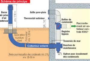 description puits canadien