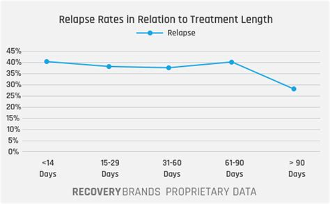 Detox And Relapse Rates by Opioid Addiction Recovery Recovery Brands