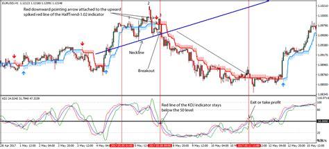 head pattern forex reversal strategy head shoulders forex reversal pattern trading strategy