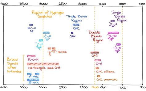 spectroscopy tutorial questions spectroscopy cheat sheets chemistry help center