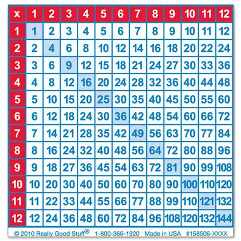 multiplication chart multiplication chart stick it notes