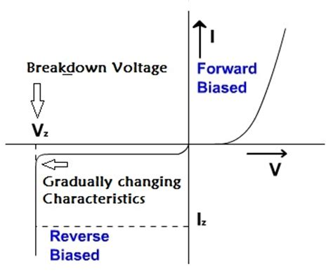 avalanche breakdown in zener diode pdf zener breakdown and avalanche breakdown basic electronics notesouredu coaching