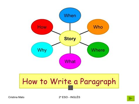 how to a where to how to write a paragraph