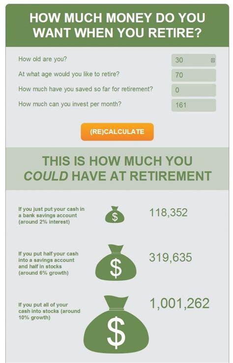 how much money does it take to retire comfortably what does it take to retire as a millionaire
