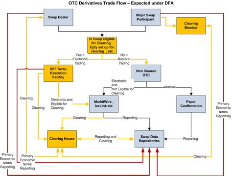 trading workflow otc derivative trade flows post the dodd frank act