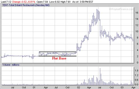 stock basing pattern the importance of industry group relative strength
